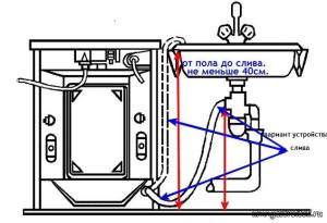 Схема установки и подключения стиральной машинки к канализации