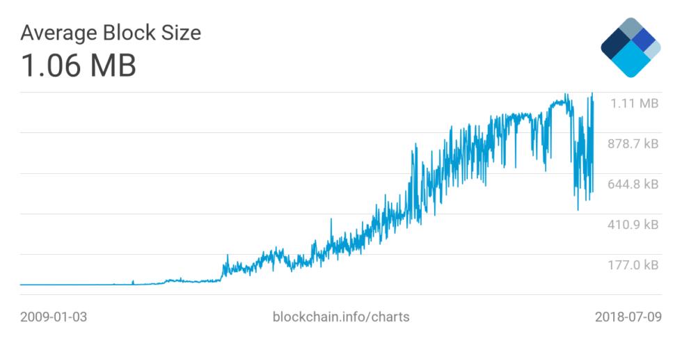 В сети Биткоина почти не осталось блоков меньше 1 МБ