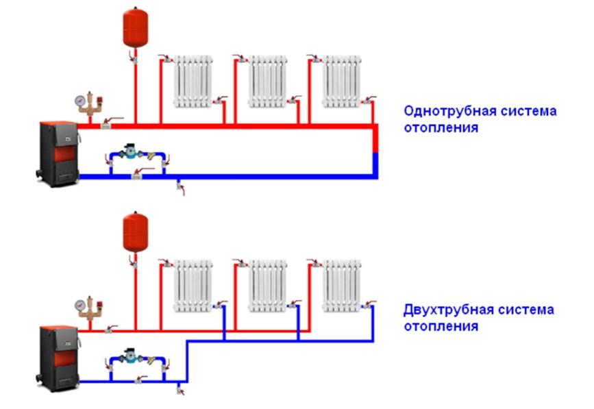 виды систем отопления в доме