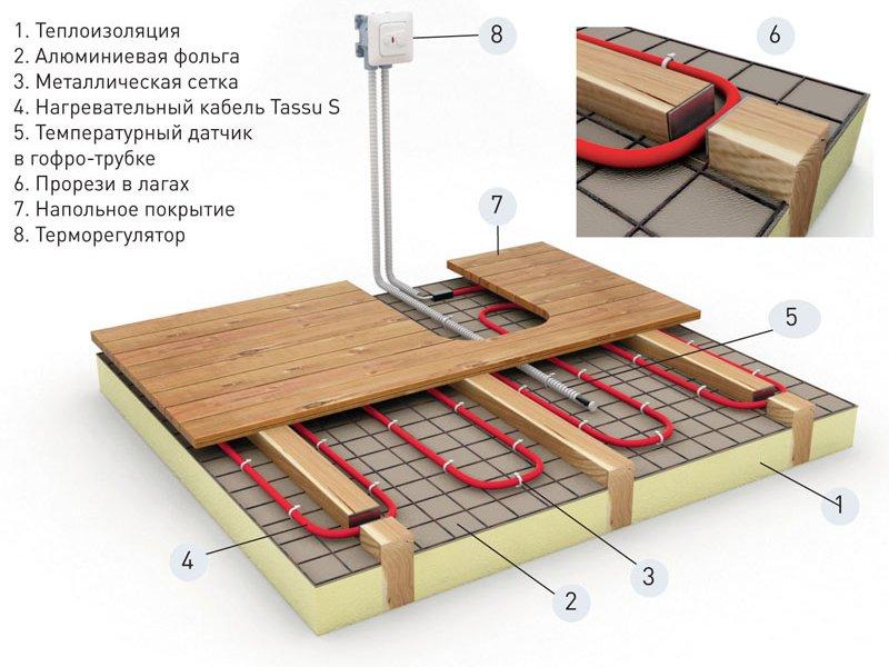 Схема монтажа теплых полов в деревянном доме