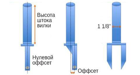 Вилки для самокатов нулевые и с оффсетом