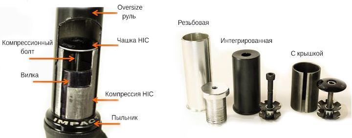 Элементы HIC компрессии самоката. Резьбовая, интегрированная и с крышкой