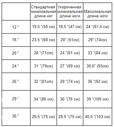 Таблица размеров длины ноги и диаметра колеса одноколесного велосипеда