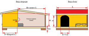 Постройка будки по схеме